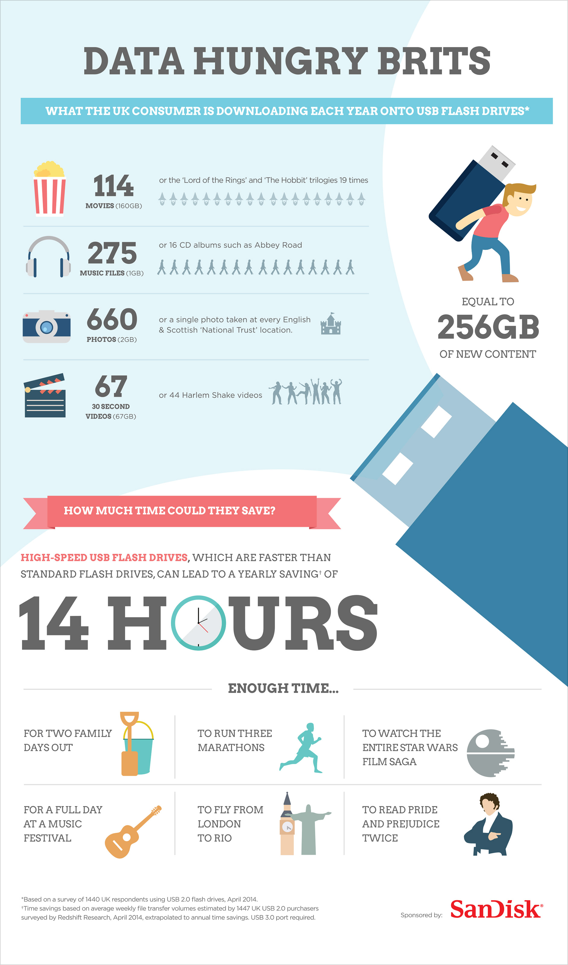 Data hungry brits infographic